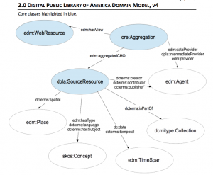 DPLA Metadata: it's very complicated, pt. 2